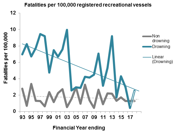 Fatal incidents per 100,000 registered recreational vessels by financial year: 2005=4.92; 2006= 3.82; 2007=6.09;2008=5.07; 2009=4.5; 2010=8.83; 2011=4.03; 2012=5.74; 2013=9.62; 2014=3.02; 2015=7.32; 2016=4.30